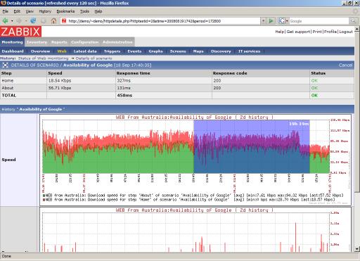 Server Monitoring with Zabbix | Linux Journal