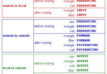 Advanced Firewall Configurations with ipset | Linux Journal