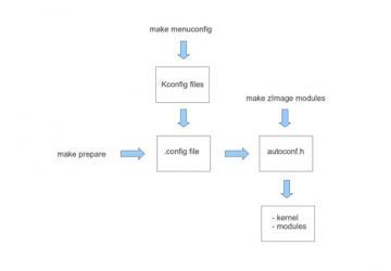 Kbuild: the Linux Kernel Build System | Linux Journal