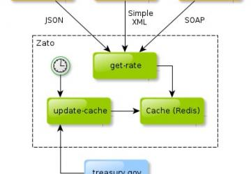 Zato—Agile ESB, SOA, REST and Cloud Integrations in Python | Linux
