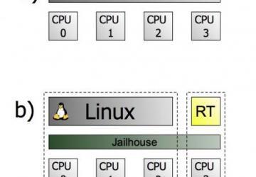 Jailhouse | Linux Journal