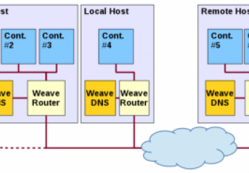 Concerning Containers' Connections: on Docker Networking