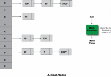 Hash Tables—Theory and Practice | Linux Journal
