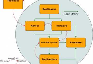 Custom Embedded Linux Distributions | Linux Journal