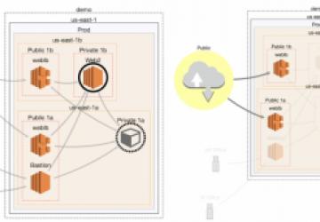 FOSS Project Spotlight: CloudMapper, an AWS Visualization