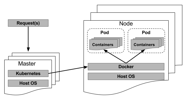 Everything You Need to Know about Containers, Part III