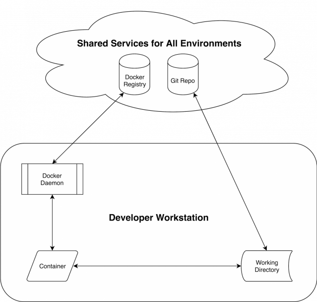 Sharing Docker Containers across DevOps Environments | Linux