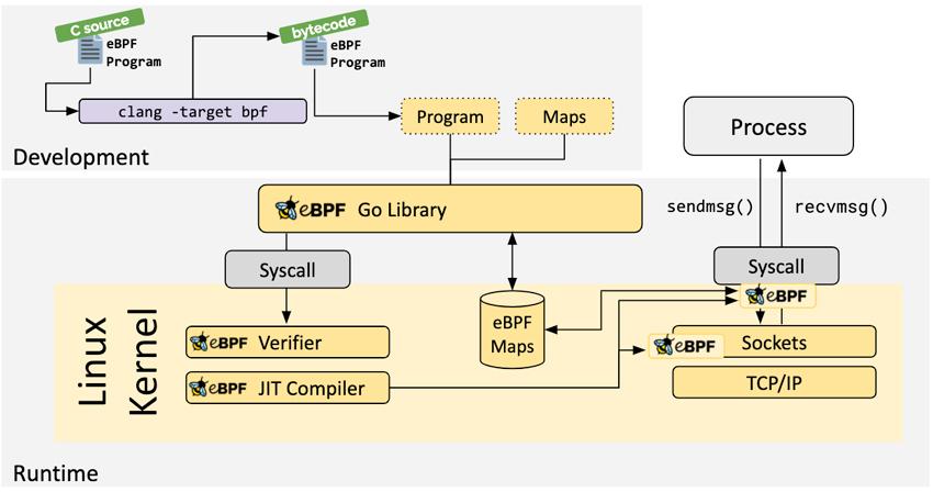 eBPF para el marco de supervisión avanzado de la infraestructura de Linux