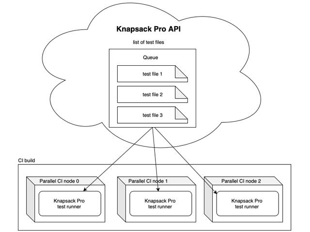 Knapsack Pro API