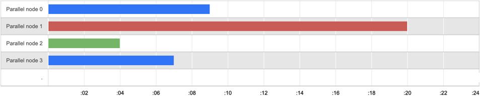 Knapsack Pro Suboptimal Distribution of Tests