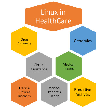 Linux in Healthcare Categories