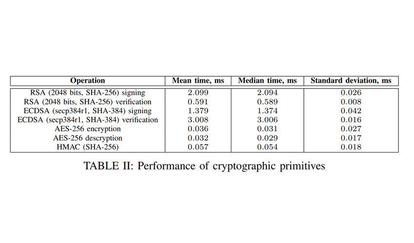 performance-of-cryptographic-primitives