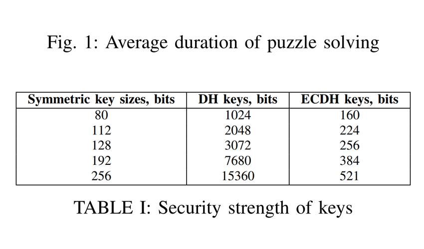 security-strength-of-keys