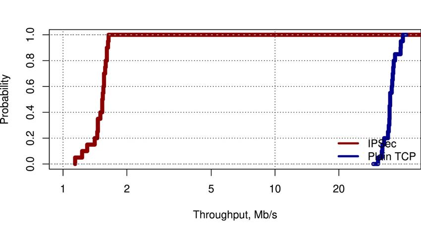 throughput-mbs